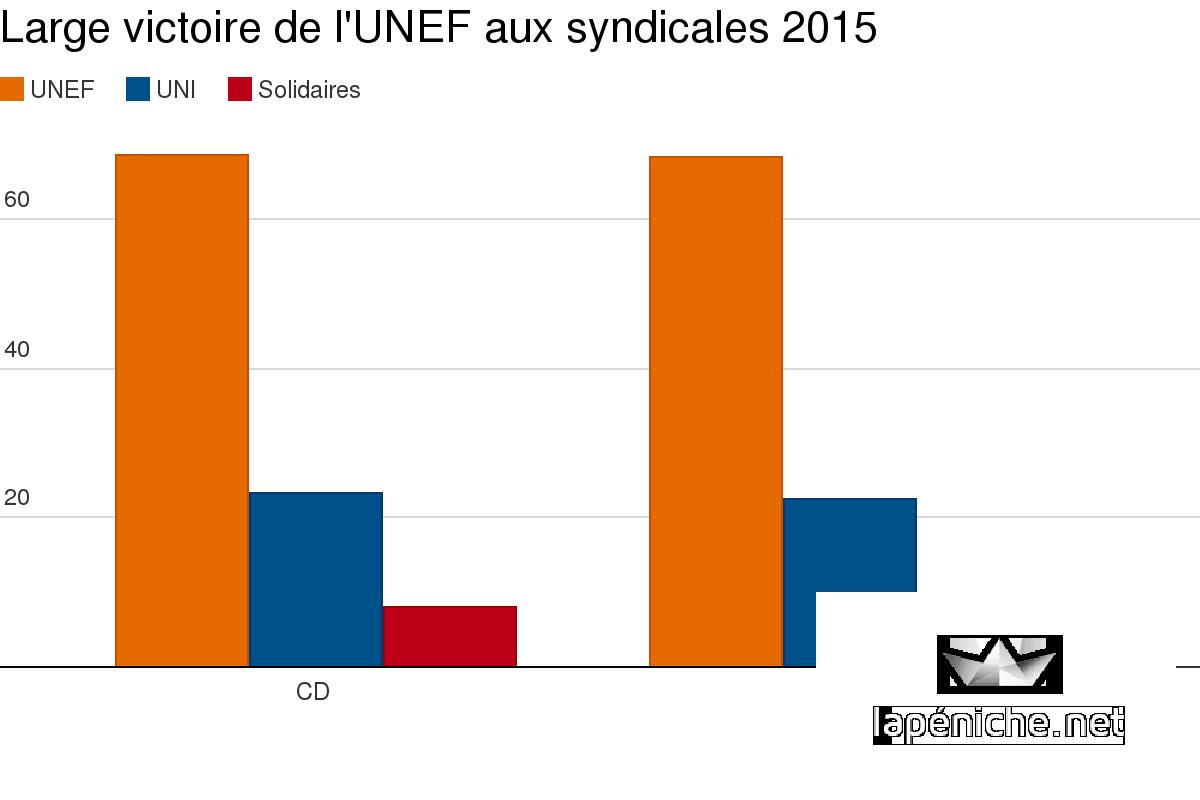 Syndicales : l'UNEF s'impose, l'UNI en progrès