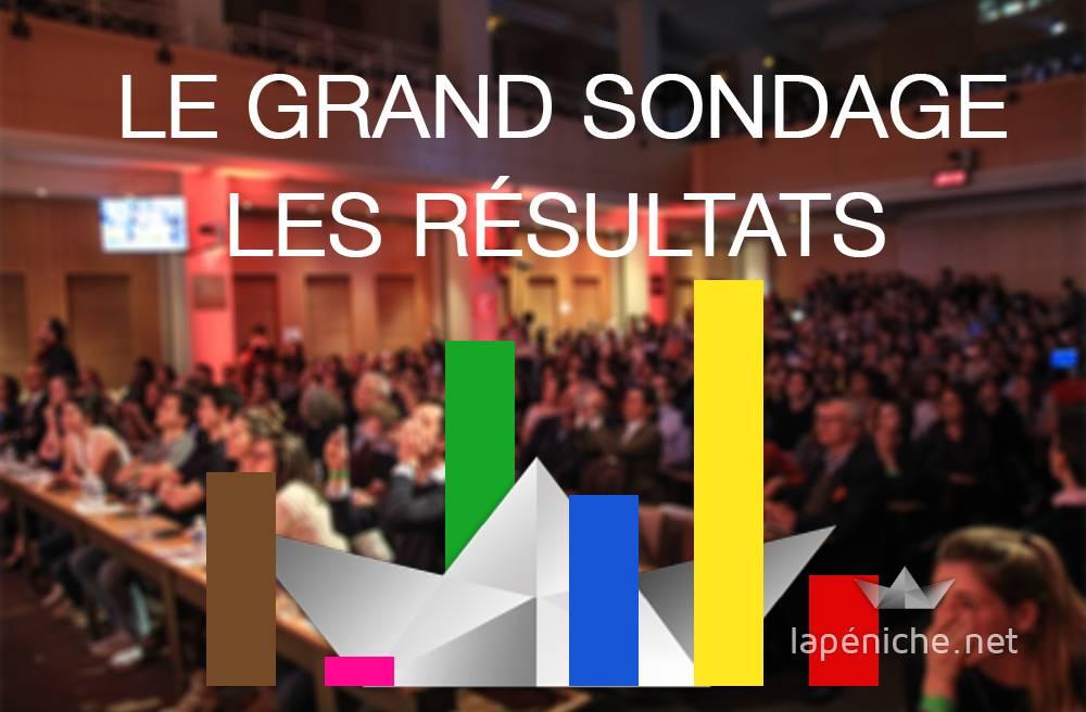 La présidentielle à Sciences Po : Macron en tête, Mélenchon second, Le Pen absente